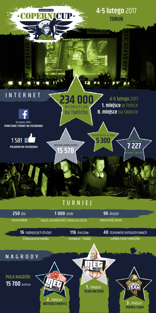 Infografika podsumowująca Ecenter Copernicup 2017 (fot. copernicup.pl)