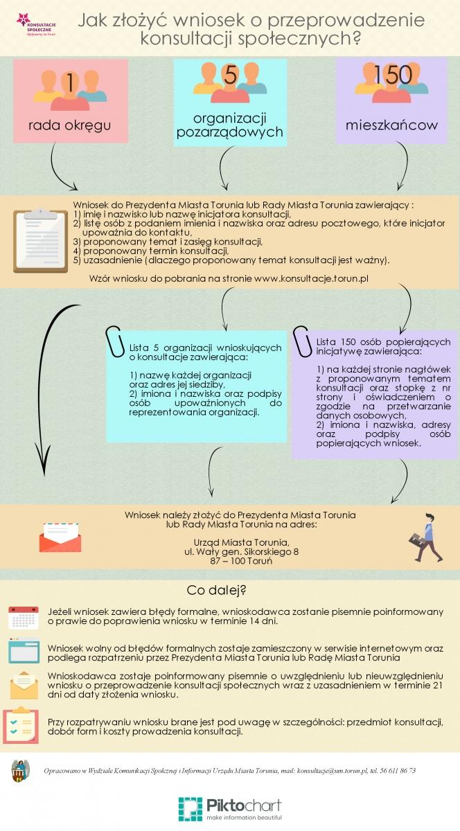 ks_wniosek_o_konsultacje3