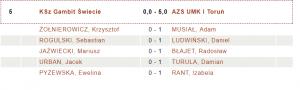 (Gambit Świecie - AZS UMK Toruń 0:5 fot. chessarbiter)