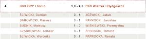 UKS OPP Toruń - PKS Wiatrak Bydgoszcz 1:4 (fot.chessarbiter)