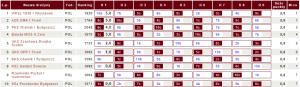 Tabela III ligi DMR województwa kujawsko-pomorskiego (fot.chessarbiter)