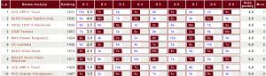 Tabela IV ligi DMR województwa kujawsko-pomorskiego (fot.chessarbiter)