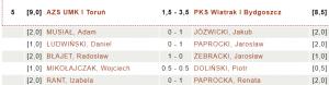 AZS UMK Toruń - PKS Wiatrak Bydgoszcz 1,5 : 3,5 (fot.chessarbiter)