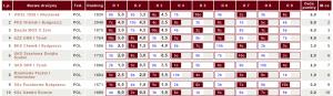Tabela III ligi KPZSzach potrzech kolejkach (fot.chessarbiter)