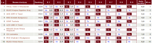 Tabela IV ligi KPZSzach potrzech kolejkach (fot.chessarbiter)