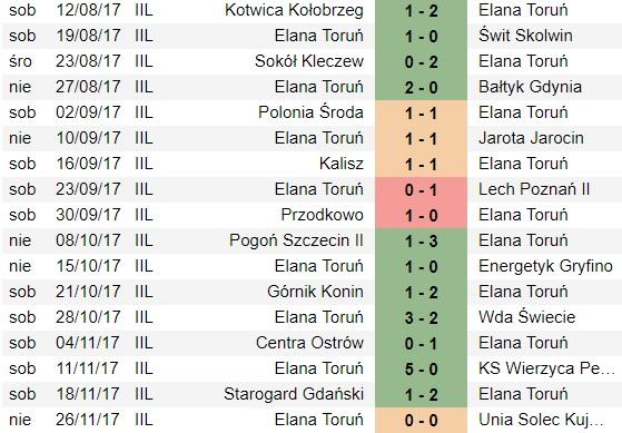 Elana - mecze