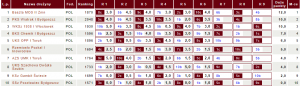 Tabela III ligi KPZSzach posześciu kolejkach (fot.chessarbiter)