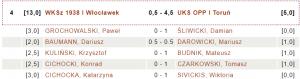 WKSz 1938 I Włocławek - UKS OPP Toruń 0,5 : 4,5 (fot. chessarbiter)
