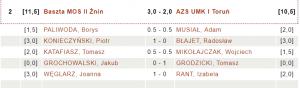 Baszta MOS II Żnin - AZS UMK IToruń 3:2 (fot.chessarbiter)