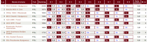 Tabela III ligi KPZSzach (fot.chessarbiter)