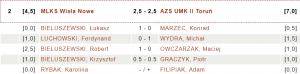 MLKS Wisła Nowe - AZS UMK II Toruń 2:5-2:5 (fot. chessarbiter)