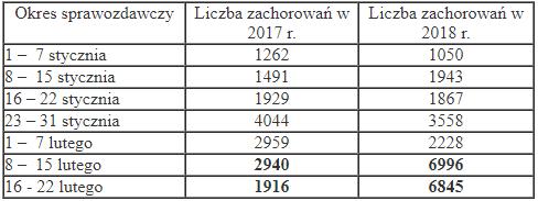 (Dane Powiatowej Stacji Sanitarno-Epidemiologicznej w Toruniu)