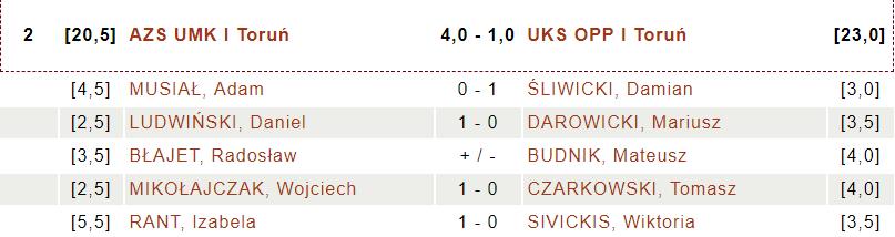 AZS UMK Toruń - UKS OPP Toruń (fot. chessarbiter)