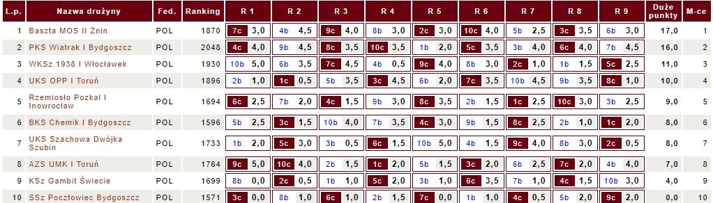 Tabela III ligi KPZSzach (fot. chessarbiter)