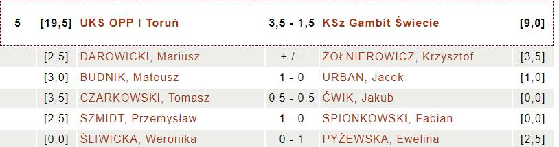 UKS OPP Toruń - KSz Gambit Świecie (fot. chessarbiter)