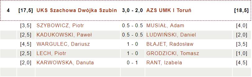 UKS Szachowa Dwójka Szubin - AZS UMK I Toruń (fot. chessarbiter)