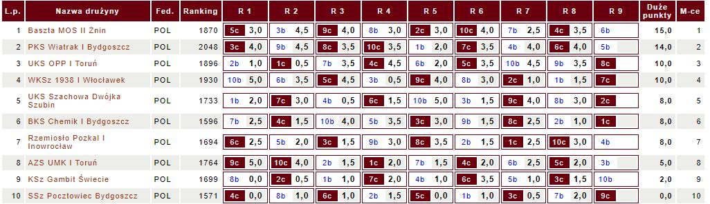 Tabela III ligi KPSzach (fot. chessarbiter)