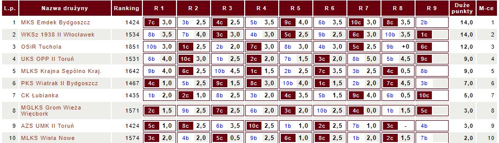Tabela IV ligi KPZSzach (fot. chessarbiter)