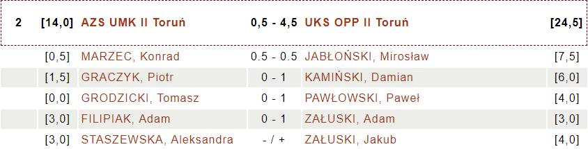 AZS UMK II Toruń - UKS OPP II Toruń (fot.chessarbiter)