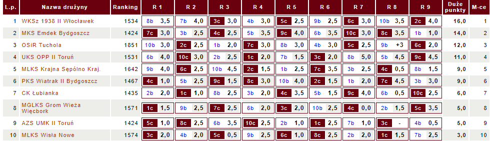 Tabela IV ligi KPZSzach (fot.chessarbiter)