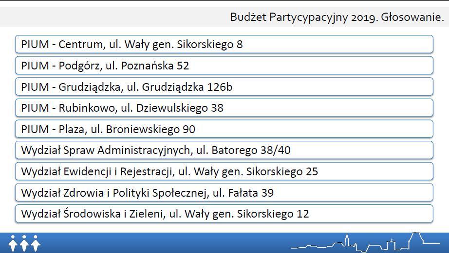 Głosowanie na Budżet Partycypacyjny 2019 (fot. torun.pl)